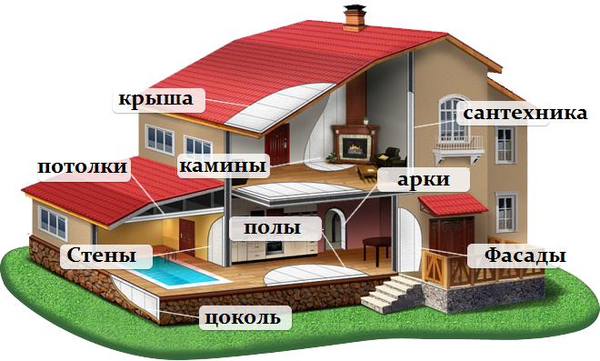 Ремонт домов недорого