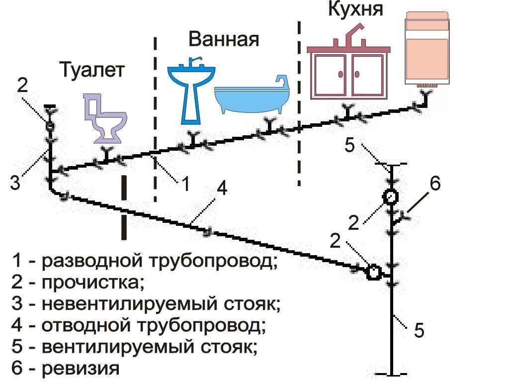 проект водоснабжения в квартире